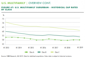 Multifamily Cap Rates